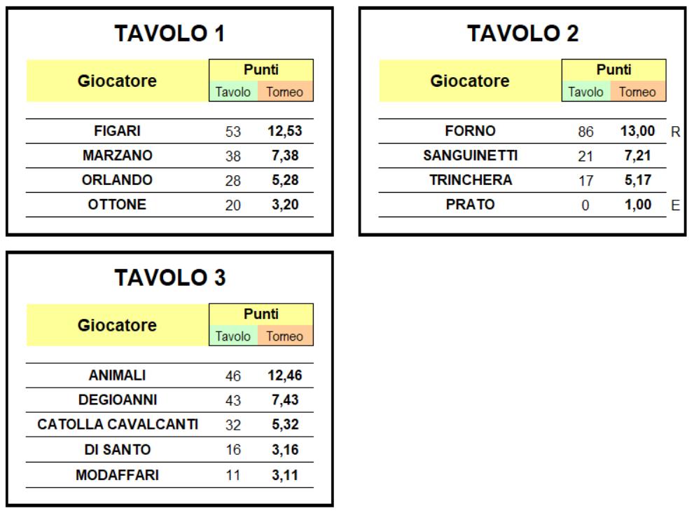 Nome:   seconda tavoli 1-2-3.png Visite:  60 Grandezza:  121.9 KB