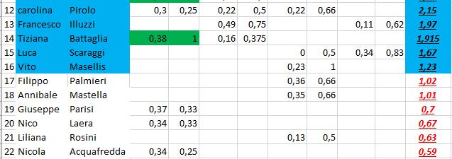 Nome:   classifica_4_2.PNG Visite:  16 Grandezza:  16.8 KB