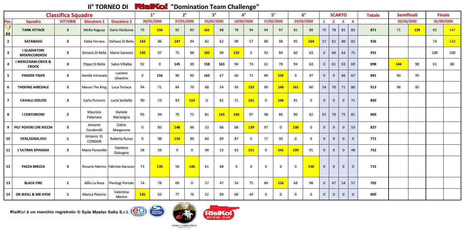 Nome:   classificafinale.JPG Visite:  13 Grandezza:  224.7 KB