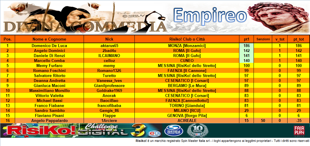 Nome:   CLASS 1° part EMPIREO.PNG Visite:  95 Grandezza:  403.3 KB