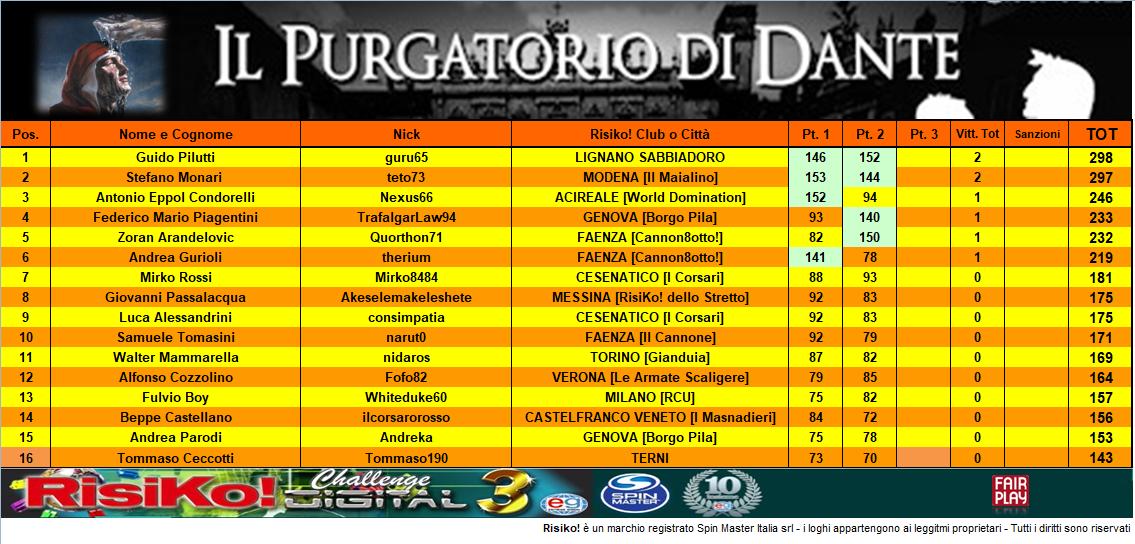 Nome:   Class 2° part PURGATORIO.PNG Visite:  63 Grandezza:  336.4 KB