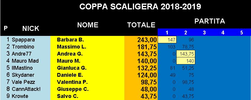 Nome:   Classifica_09102018_Coppa.png Visite:  80 Grandezza:  18.7 KB