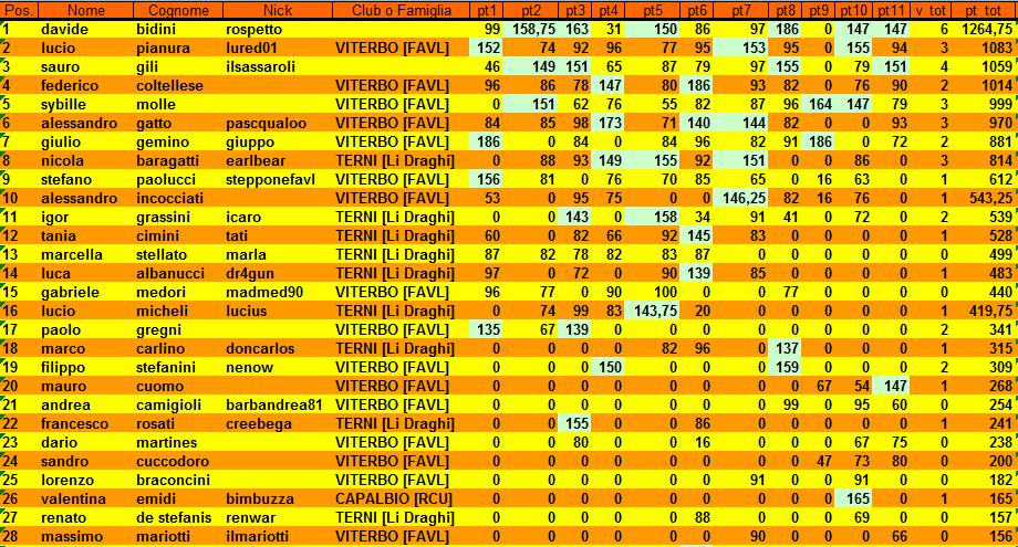 Nome:   CLASSULTICAMPIO1.png Visite:  56 Grandezza:  63.3 KB