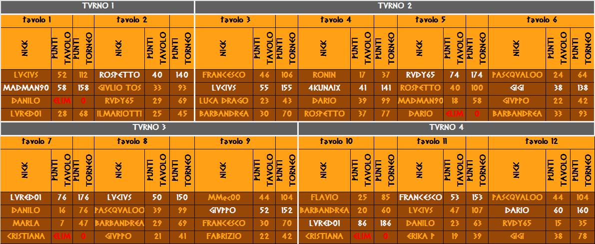 Nome:   tavoli 4 turno campio.png Visite:  204 Grandezza:  57.2 KB