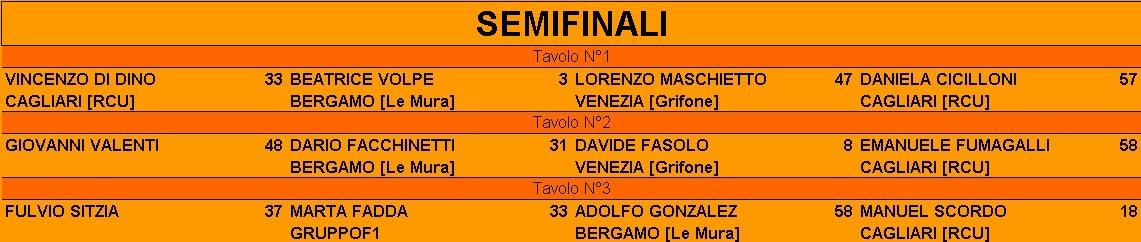 Nome:   Semifinali.jpg Visite:  96 Grandezza:  110.9 KB