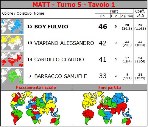 Nome:   MATT.T5.TV1.png Visite:  114 Grandezza:  74.2 KB