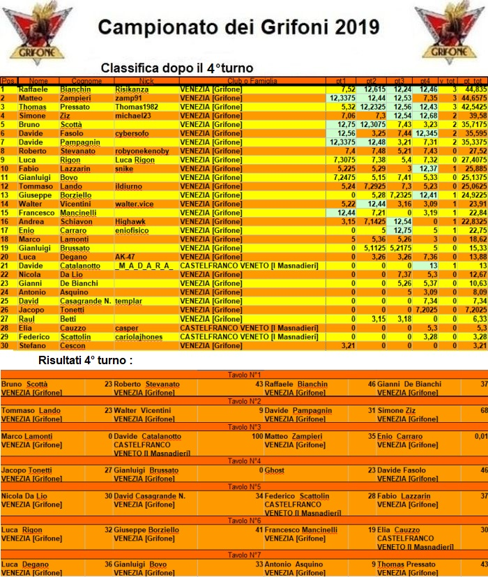 Nome:   campionatodeigrifoni2019.jpg Visite:  89 Grandezza:  317.2 KB