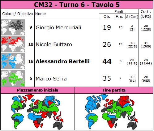 Nome:   CM32.T6.TV5.png Visite:  55 Grandezza:  87.7 KB