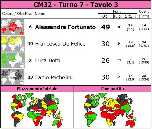Nome:   CM32.T7.TV3.png Visite:  42 Grandezza:  83.2 KB