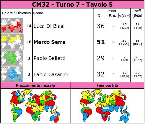 Nome:   CM32.T7.TV5.png Visite:  41 Grandezza:  85.2 KB