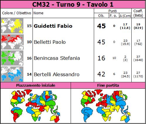 Nome:   CM32.T9.TV1.png Visite:  33 Grandezza:  88.1 KB