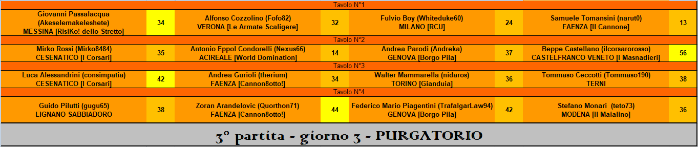 Nome:   RIS 3° part PURGATORIO.PNG Visite:  116 Grandezza:  37.9 KB