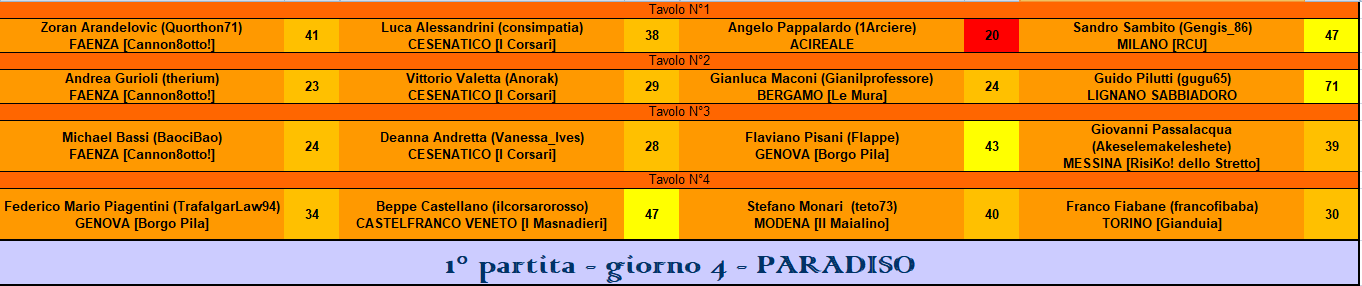 Nome:   RIS 1° part paradiso.PNG Visite:  82 Grandezza:  37.0 KB