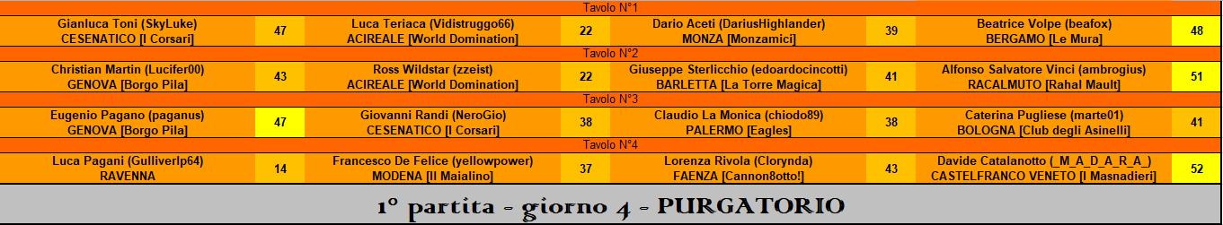 Nome:   RIS 1° part Purgatorio.PNG Visite:  81 Grandezza:  36.1 KB