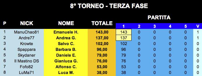 Nome:   ClassificaGara1_Torneo3_13022020.jpeg Visite:  106 Grandezza:  73.2 KB