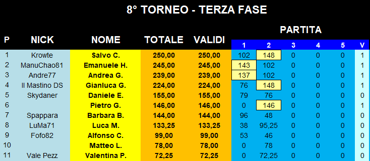 Nome:   Classifica_20022020_Gara2_Torneo3.png Visite:  83 Grandezza:  23.2 KB