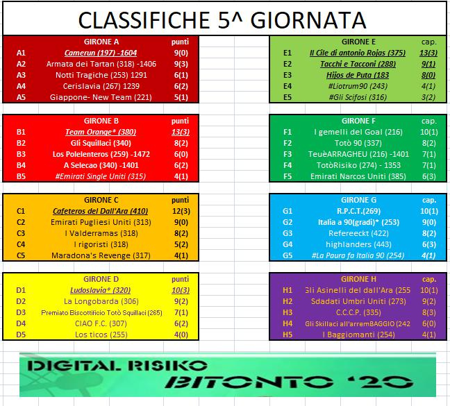 Nome:   CLASSIFICA_GIORNATA_5.png Visite:  52 Grandezza:  122.8 KB