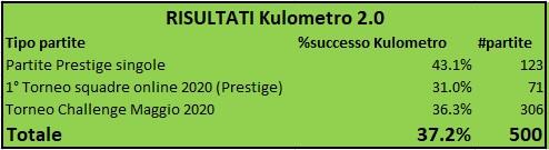 Nome:   RisultatiKulometro2.0 .jpg Visite:  92 Grandezza:  22.4 KB