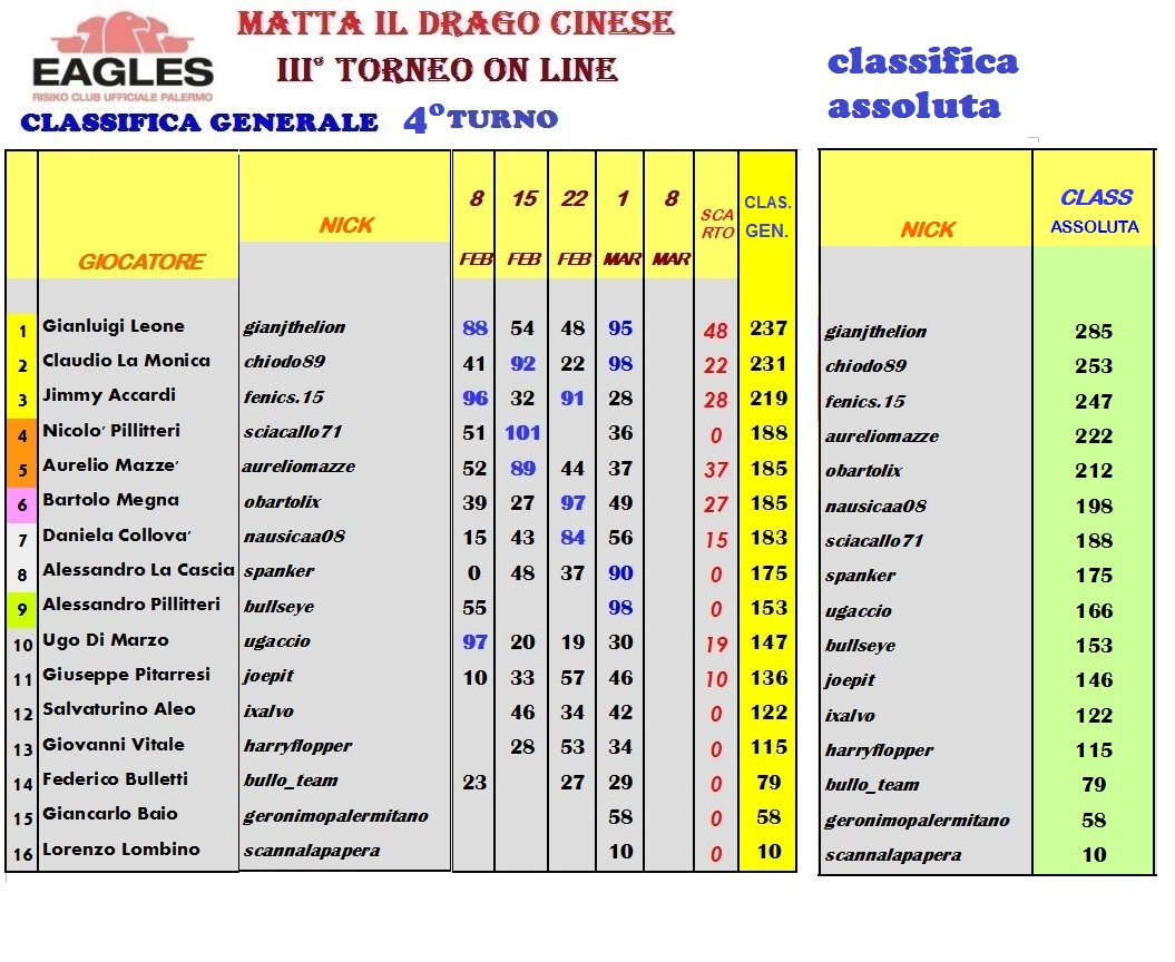Nome:   CLASSIFICA 01 03 21.jpg