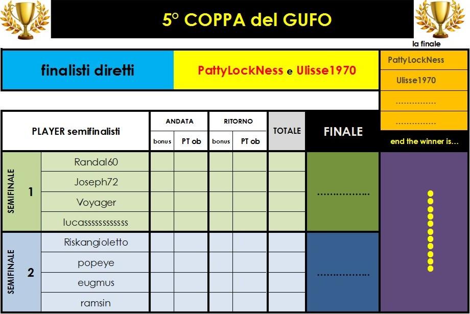 Nome:   scheda 5° Coppa del GUFO.jpg Visite:  109 Grandezza:  113.4 KB