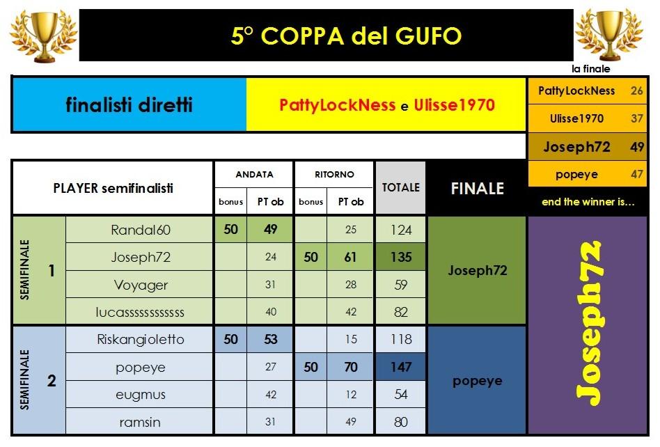 Nome:   finale Coppa del GUFO.JPG Visite:  32 Grandezza:  126.2 KB