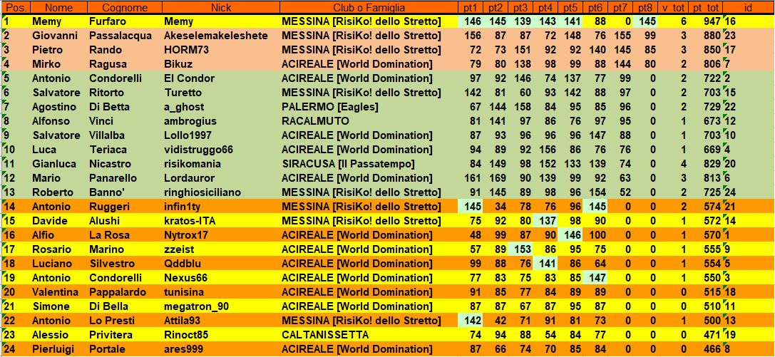 Nome:   classifica finale.JPG