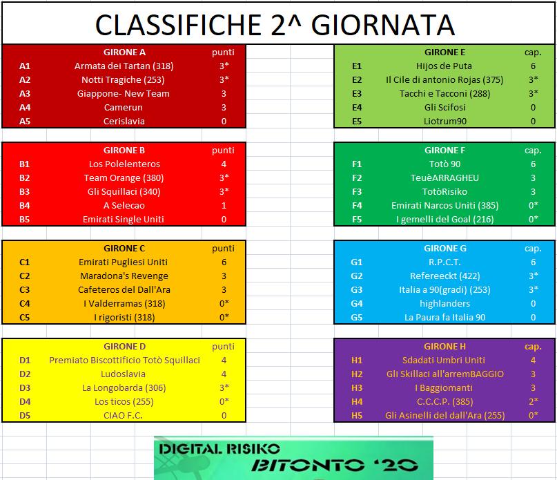 Nome:   CLASSIFICA_GIORNATA_2.png Visite:  165 Grandezza:  109.6 KB