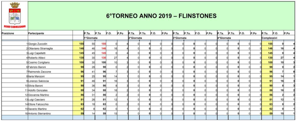 Nome:   Torneo Flintstone - 1°Giornata - Classifica.JPG Visite:  185 Grandezza:  106.5 KB