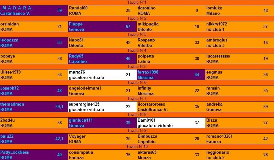 Nome:   risultati 2° turno.jpg Visite:  399 Grandezza:  136.3 KB