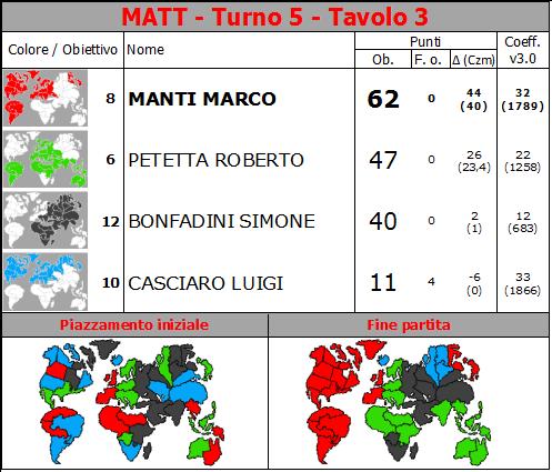 Nome:   MATT.T5.TV3.png Visite:  108 Grandezza:  72.8 KB