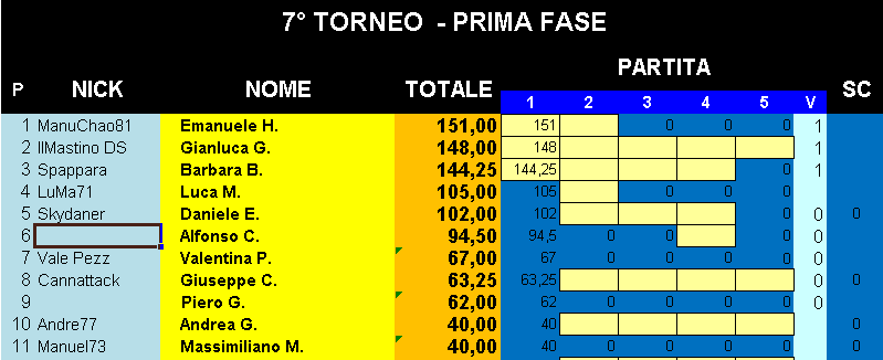 Nome:   Classifica_19092019_Gara1_Torneo1.png Visite:  49 Grandezza:  19.1 KB