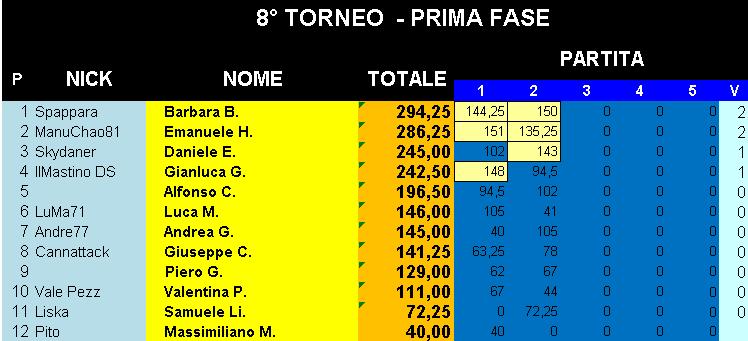 Nome:   Classifica_26092019_Gara2_Torneo1.png Visite:  32 Grandezza:  19.9 KB