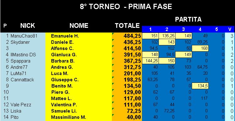 Nome:   Classifica_17102019_Gara4_Torneo1.png Visite:  13 Grandezza:  23.4 KB