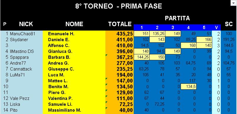Nome:   Classifica_24102019_Gara5_Torneo1.png Visite:  5 Grandezza:  25.4 KB