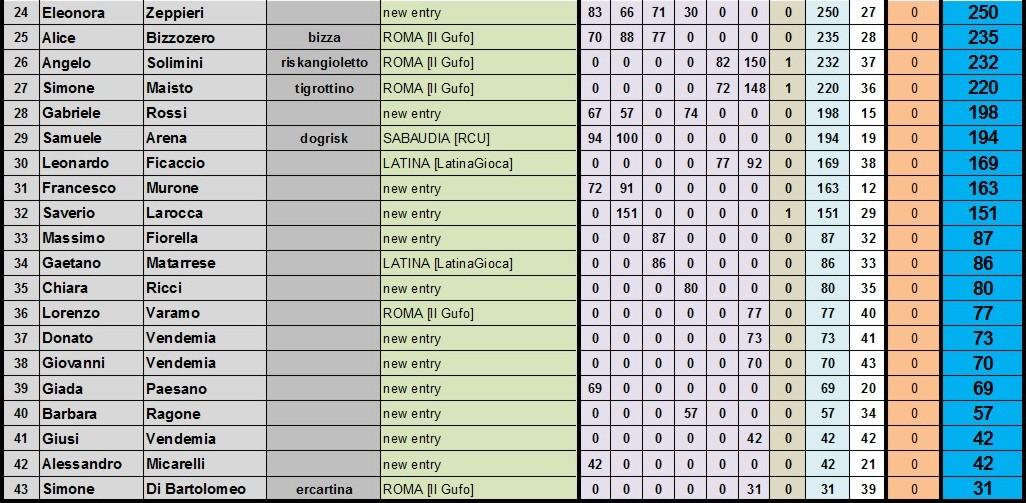 Nome:   classifica finale B.jpg Visite:  36 Grandezza:  194.0 KB