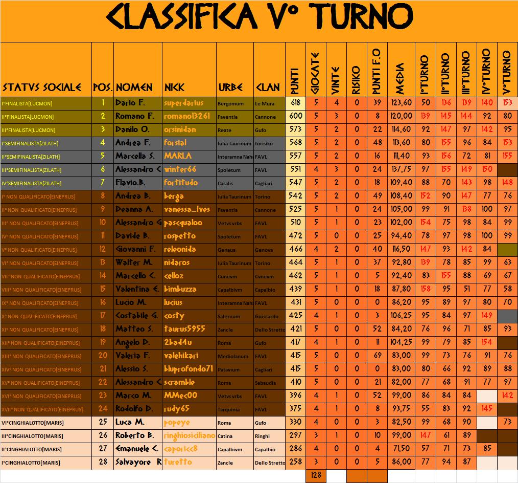 Nome:   CLASSIFICA V 4.0.png Visite:  219 Grandezza:  158.8 KB