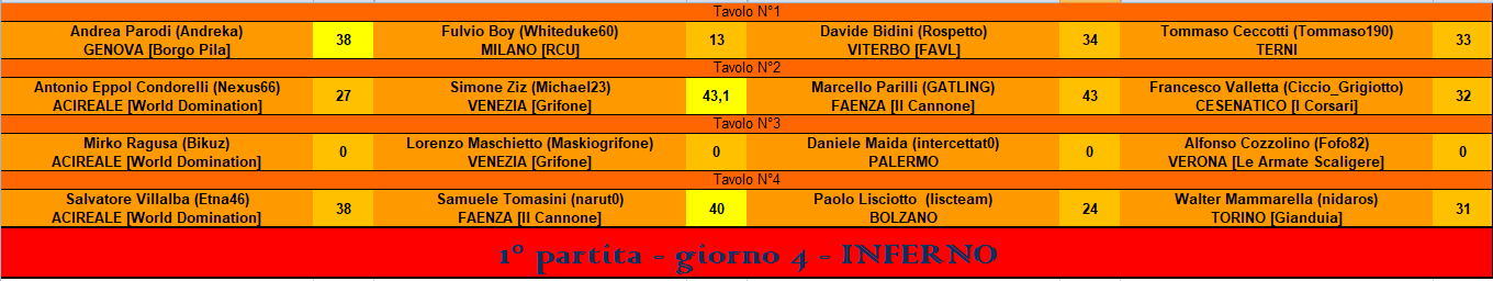 Nome:   RIS 1° part inferno.PNG