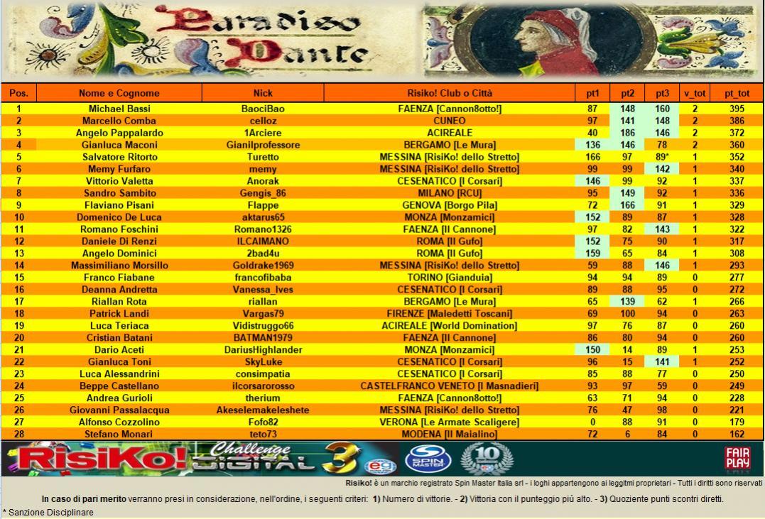 Nome:   class 3 part PARADISO.jpg Visite:  58 Grandezza:  200.0 KB