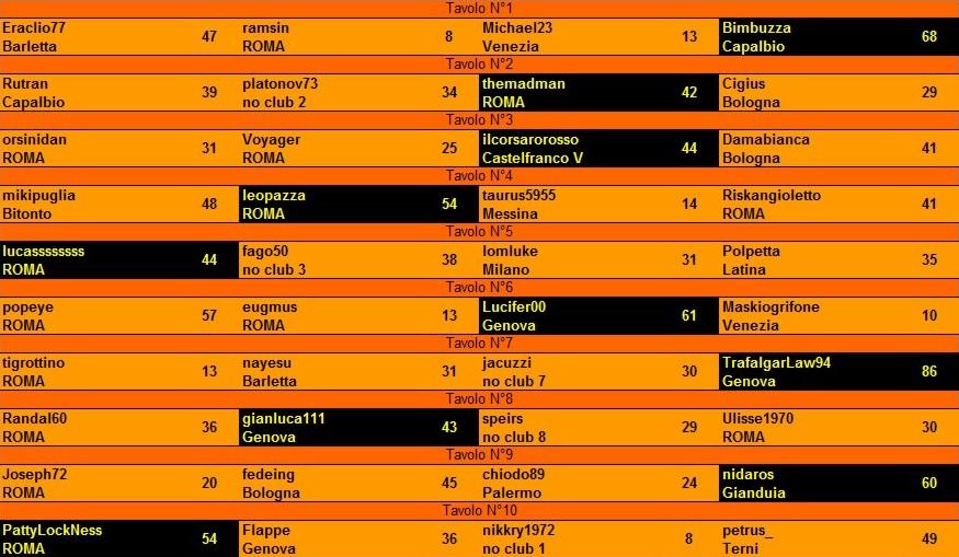 Nome:   risultati 3° turno.jpg Visite:  57 Grandezza:  135.7 KB