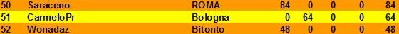 Nome:   classifica al 3° turno B.jpg Visite:  56 Grandezza:  10.9 KB