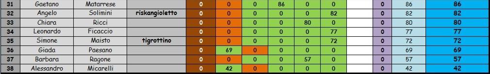 Nome:   classifica 5° turno con scarto B.jpg Visite:  80 Grandezza:  55.6 KB