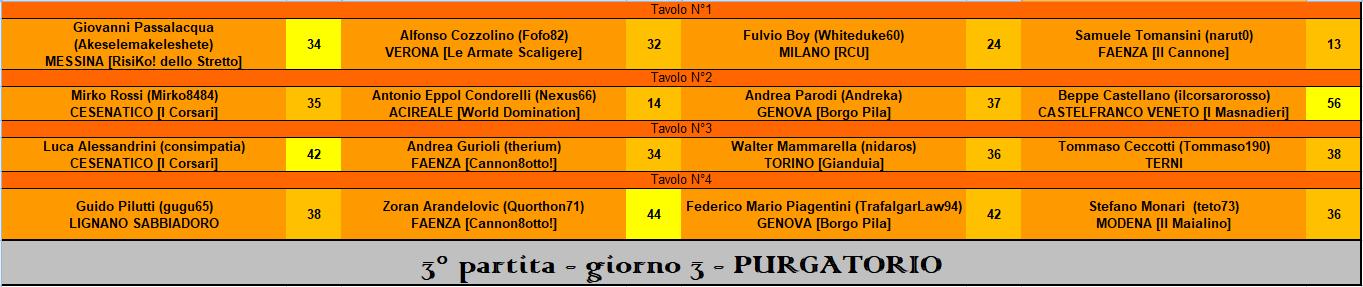 Nome:   RIS 3° part PURGATORIO.PNG Visite:  9 Grandezza:  37.9 KB