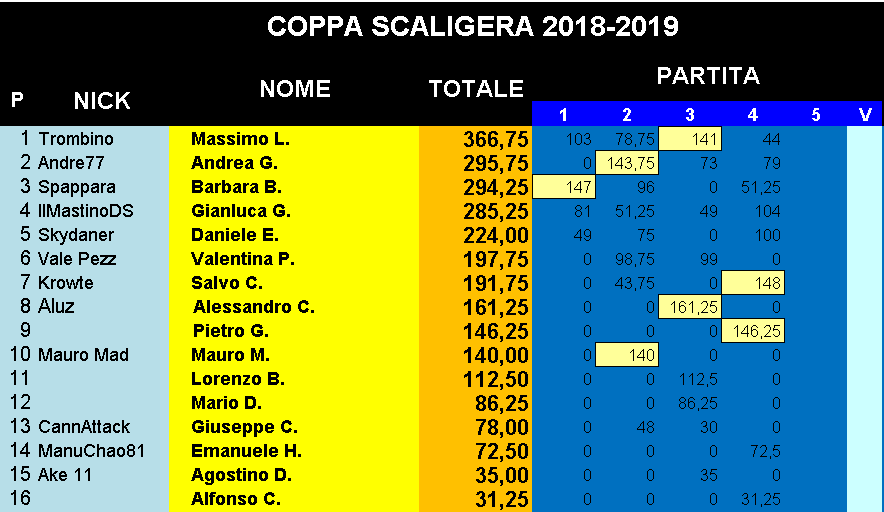 Nome:   Classifica_26022019_Coppa4Turno.png