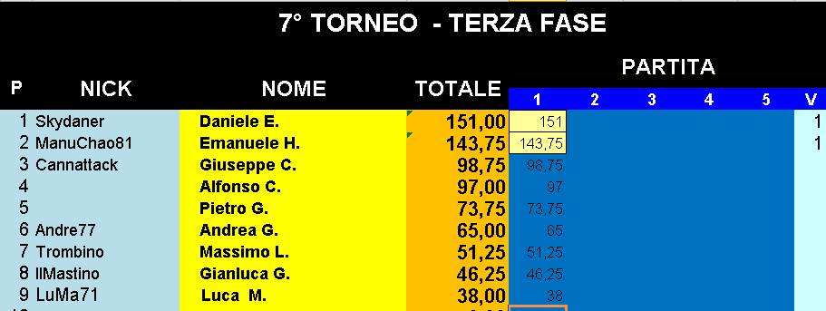 Nome:   Classifica_17042019_Gara1_Torneo4.png Visite:  106 Grandezza:  18.0 KB