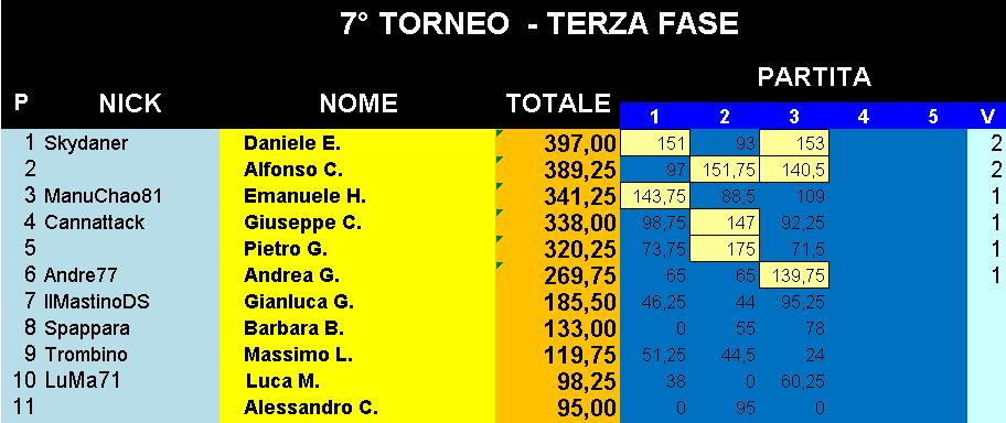 Nome:   Classifica_21052019_Gara3_Torneo4.png Visite:  82 Grandezza:  24.4 KB
