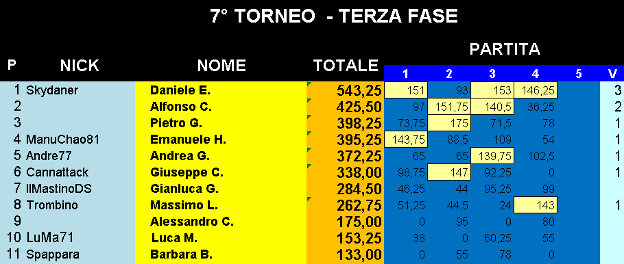 Nome:   Classifica_28052019_Gara4_Torneo4.png Visite:  75 Grandezza:  25.2 KB