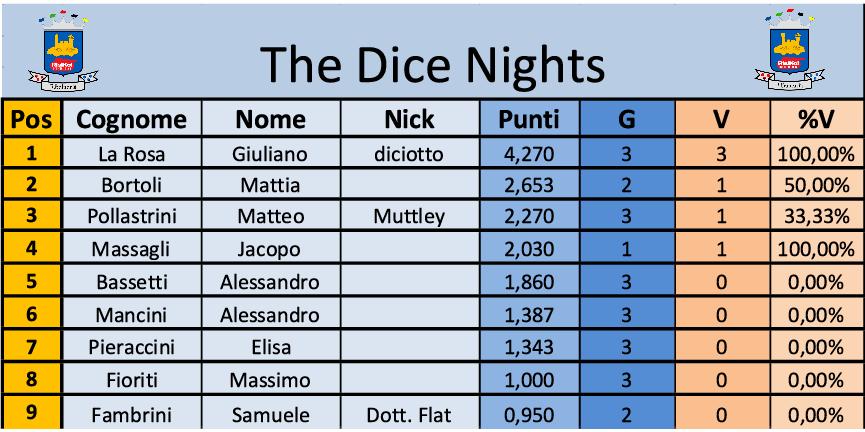 Nome:   the dice nights turno 3.png Visite:  34 Grandezza:  61.8 KB
