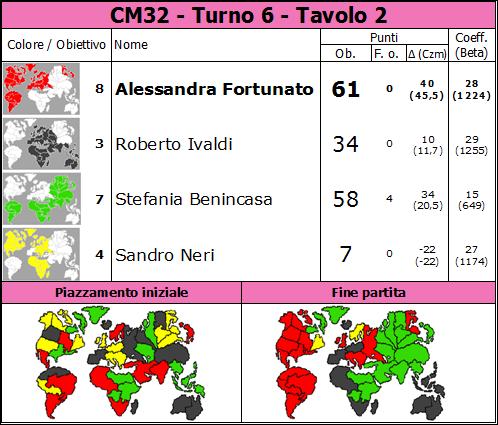 Nome:   CM32.T6.TV2.png Visite:  56 Grandezza:  85.3 KB