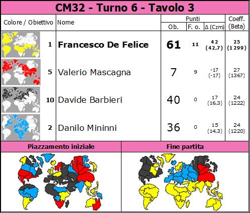 Nome:   CM32.T6.TV3.png Visite:  57 Grandezza:  86.6 KB