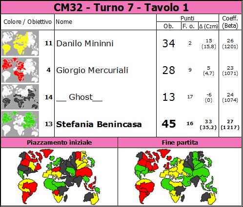 Nome:   CM32.T7.TV1.png Visite:  42 Grandezza:  80.7 KB